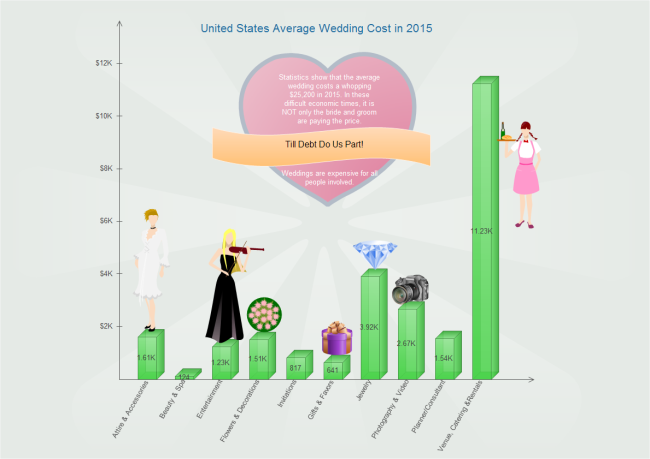 Wedding Cost Column Chart