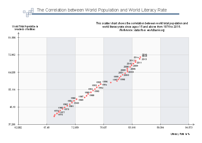 World Population And World Literacy Rate