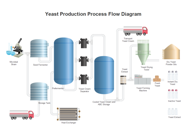 yeast production pfd