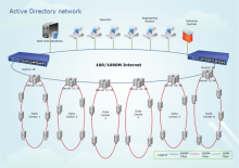 Active Directory Network Diagram