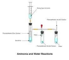 Ammoniak und Wasser