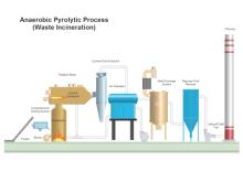 Processus pyrolytique anaérobie