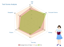 Score Analysis Radar Chart