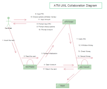 UML de collaboration ATM