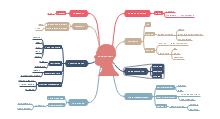 Avoid Fragmentation Mind Map
