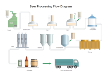 Beer Production PFD Template