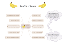 Banana Benefit Mind Map