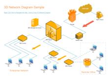 Big Fix Network Diagram