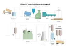PFD de biomasse production des briquettes