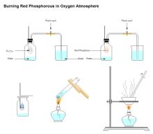 Verbrennung der roten Phosphor