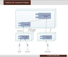Cafeteria UML Deployment