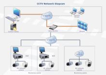 Réseau de CCTV