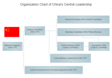 Central Leadership Org Chart