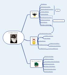 Mappa mentale biologia