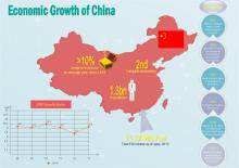 Wachstum von China