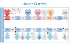 Chinese Festival Timeline