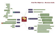 Choose Car Mind Map