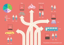 Choose Transportation Infographics