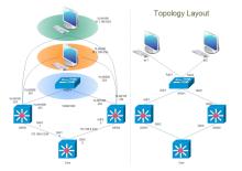 Cisco Topology Diagram