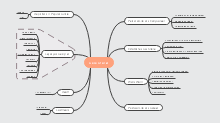 Fashion Mind Map