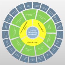 Quadro circular da empresa