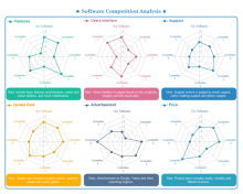 Competitive Analysis Spider Chart