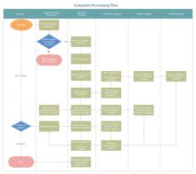 Complaint Processing Flowchart