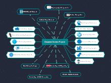 Mappa mentale tecnologia