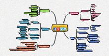 Marketing Mind Map