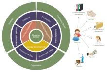 Diagrama de cebola da solução do cliente