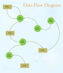 Free Data Flow Chart Templates | Template Resources