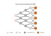 Deconvolutional Network