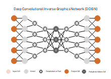 Deep Convolutional Inverse Graphics Network