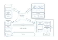 Diagrama de Configuração da Implementação