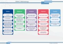 dmaic methodologie