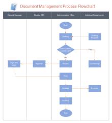 Quality Control Flowchart | Free Quality Control Flowchart
