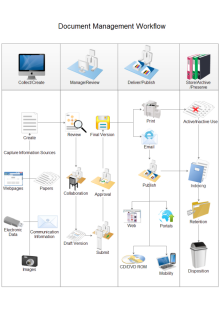Document Management Workflow