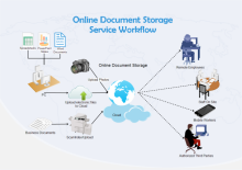 Document Storage Workflow