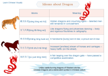 Learn Chinese Idioms <br/>about Dragon
