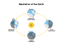 Earth Revolution