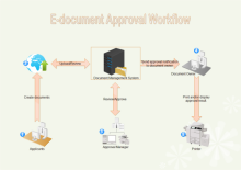 Edocument Approval Workflow