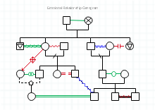 emotinal relationship genogram