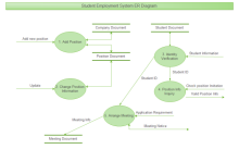 Employment System ER Diagram