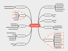 English Parts Speech Mind Map Template