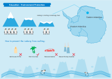 Environment Infographic Example 2