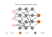 Extreme Learning Machine