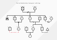 Family Relationship Genogram With Age