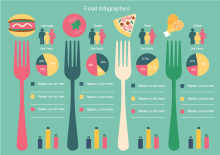 food investigation infographics