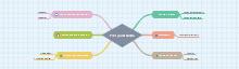 Form Good Habits Mind Map