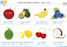 Carte de vocabulaire de fruit 1